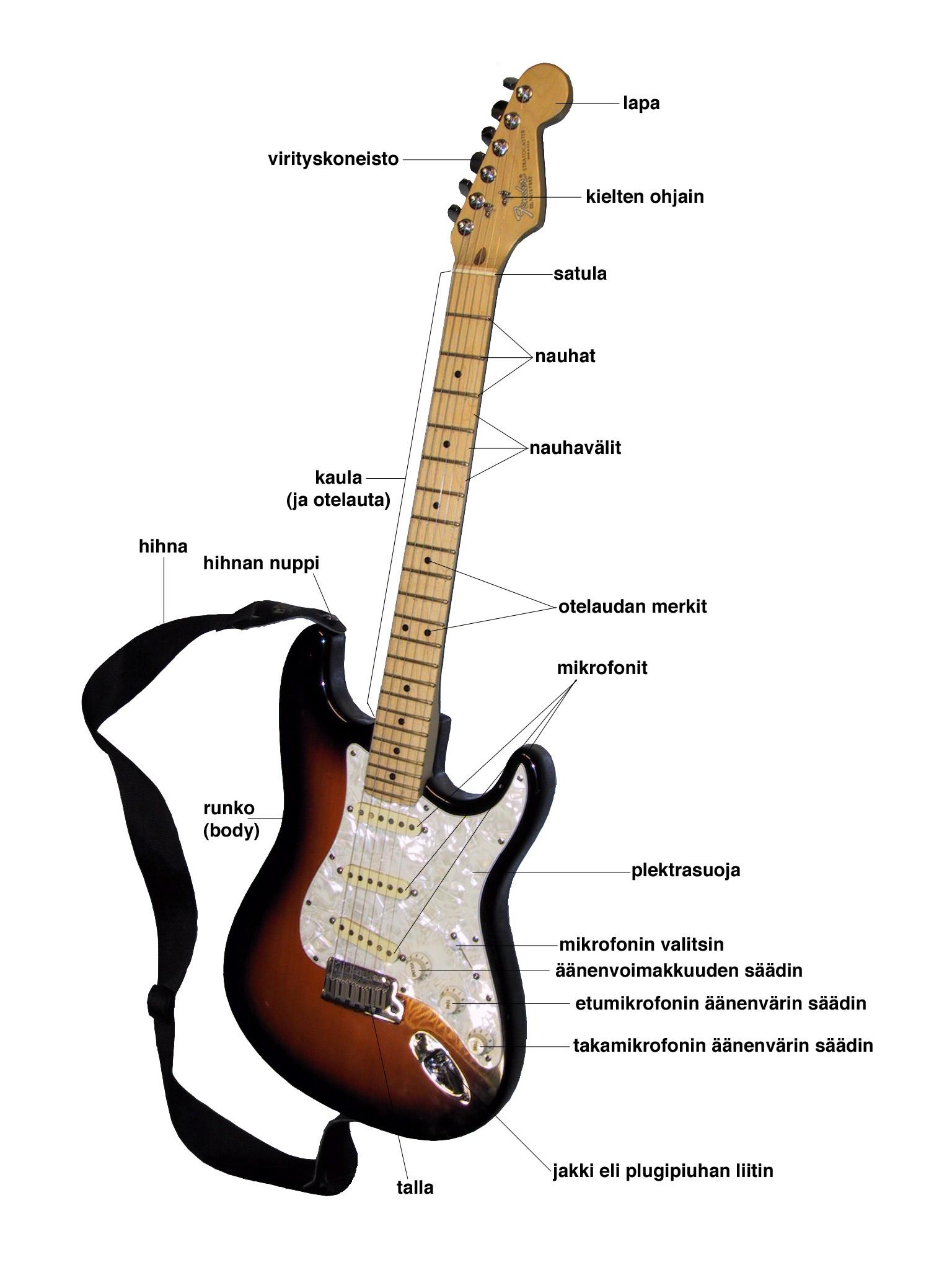 guitar parts diagram single phase submersible pump starter wiring acoustic electric sahkokitaran osat of