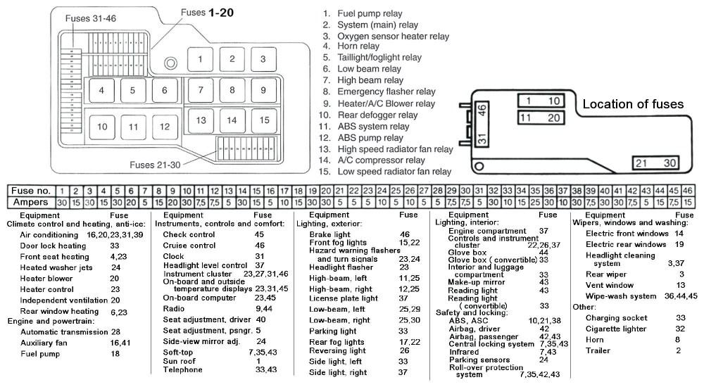 medium resolution of 2011 volkswagen jetta sel fuse location diagrams