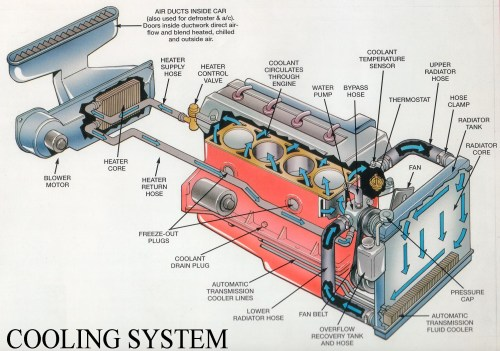 small resolution of diagram of car cooling system car radiator diagram radiator diagram diagram chart gallery of diagram of