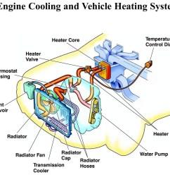 diagram of car cooling system car radiator parts diagram cooling system the rundown radiator [ 1646 x 1447 Pixel ]