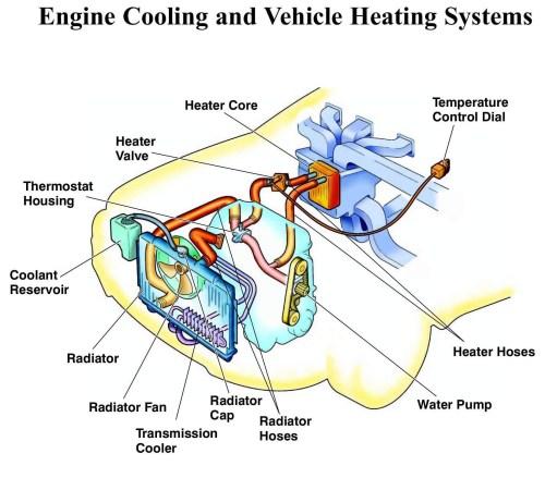small resolution of diagram of car cooling system car radiator parts diagram cooling system the rundown radiator