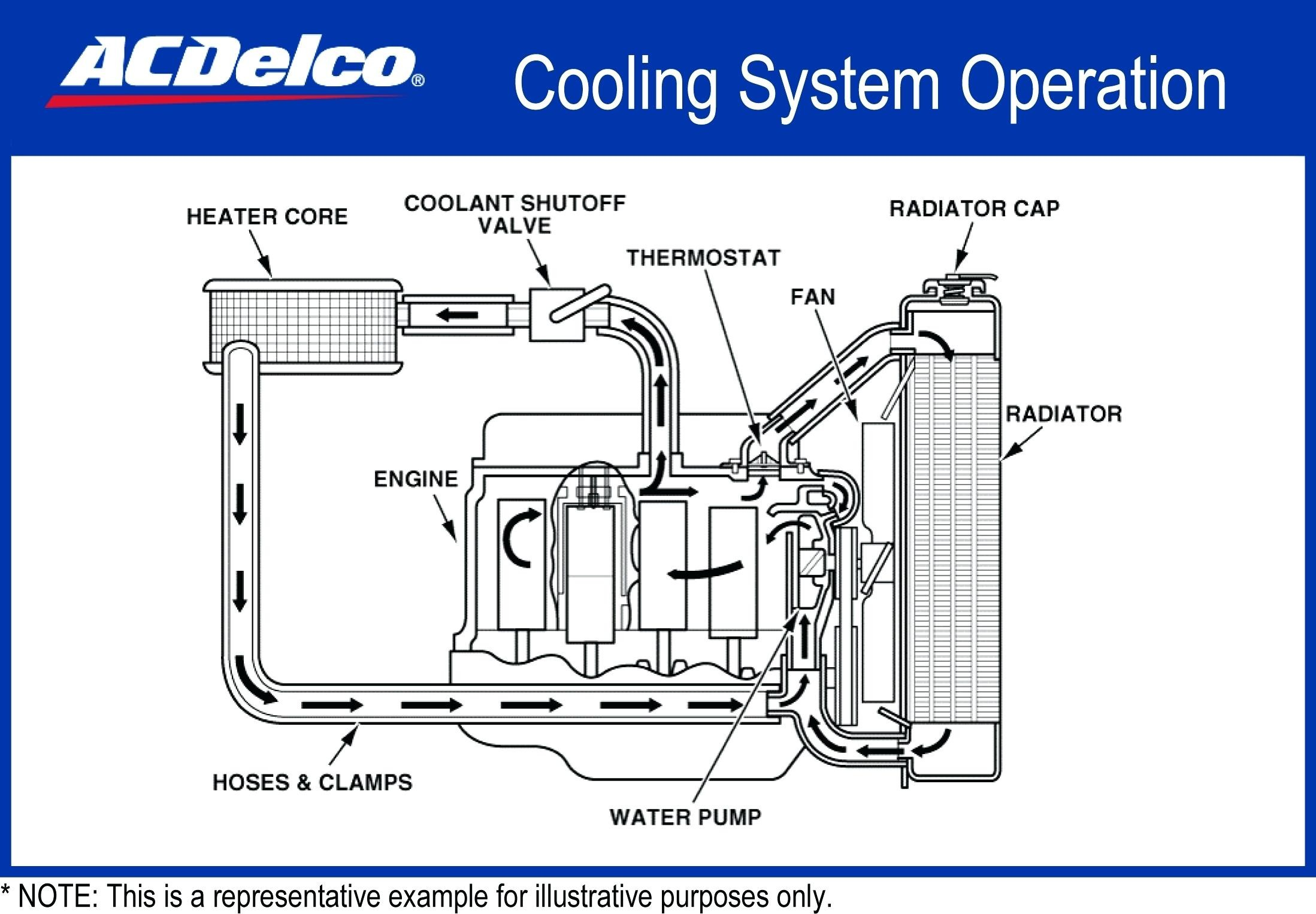 cooling auto diagram wiring for home theater of car system radiator parts