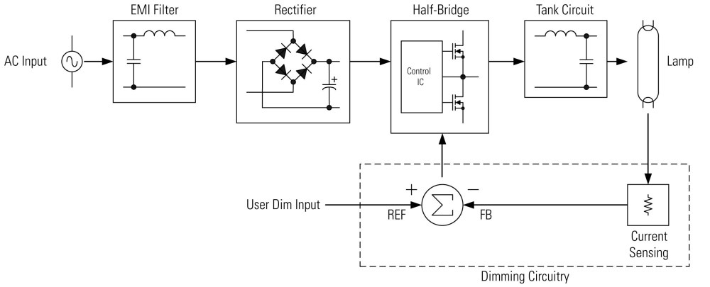 medium resolution of dimmable ballast wiring diagram elegant convert fluorescent to led wiring diagram diagram of dimmable ballast wiring