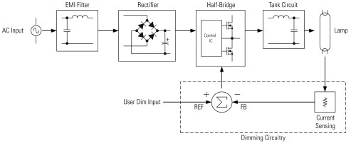 small resolution of dimmable ballast wiring diagram elegant convert fluorescent to led wiring diagram diagram of dimmable ballast wiring