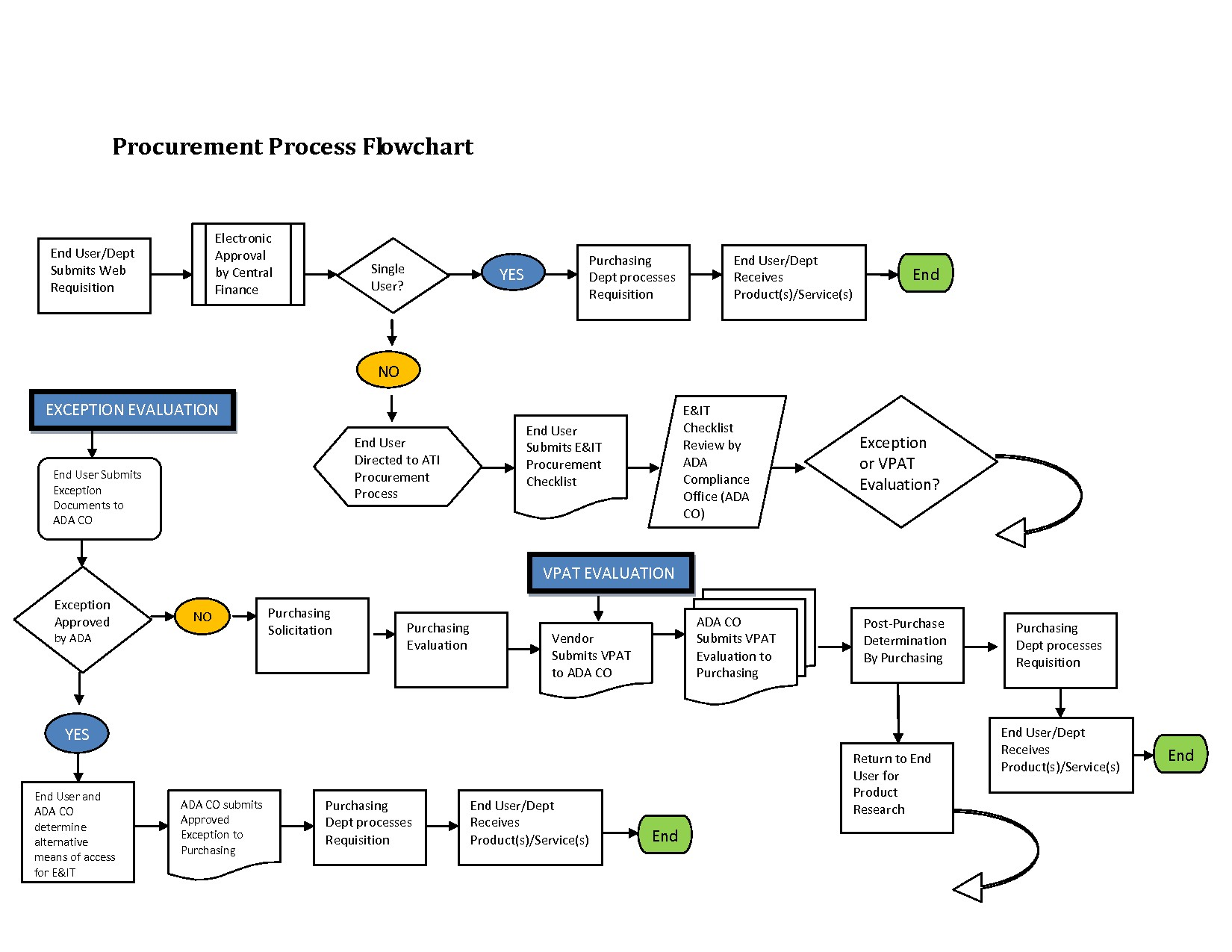 engineering process diagram planning cycle design architectural