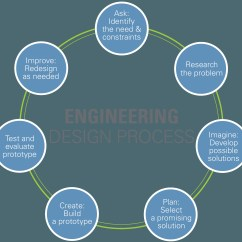 Engineering Process Diagram 3 Way Light Switch Wiring Multiple Lights Design Architectural