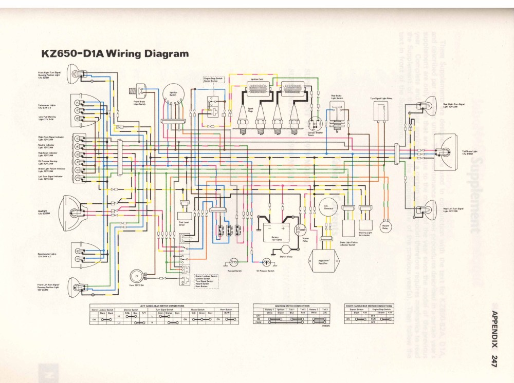 medium resolution of kz1000 fuse diagram wiring diagram article review kz1000 routing wiring diagram