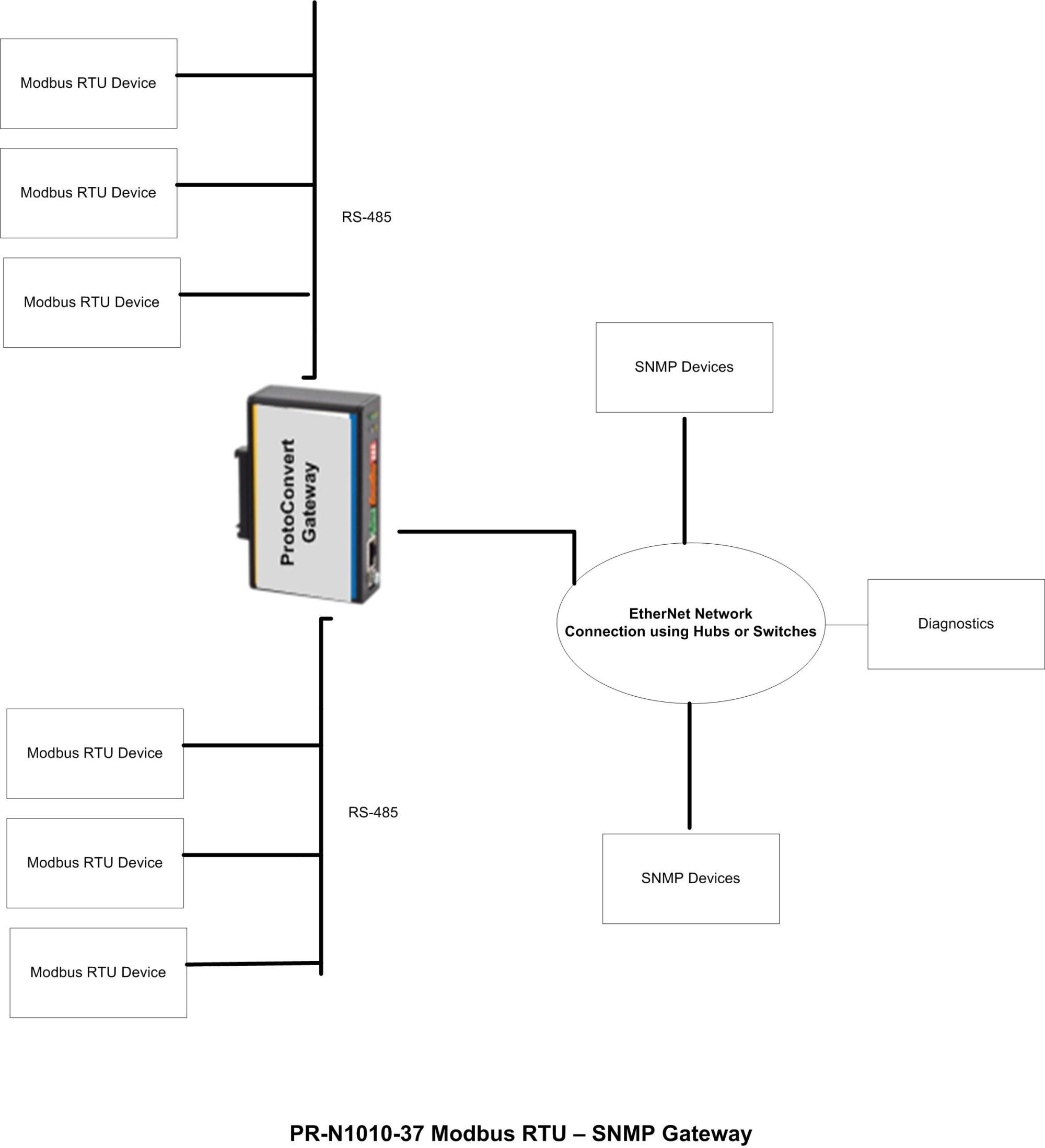 hight resolution of modbus rs485 wiring diagram modbus rtu to snmp gateway