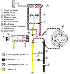 power steering schematic diagram toro parts groundsmaster wheel drive multi purpose machine neutral of power steering [ 1823 x 2064 Pixel ]