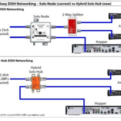 Satellite Dish Connection Diagram Narva Spotlight Relay Wiring