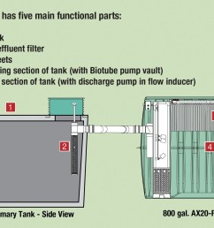 septic tank control wiring diagram get image about [ 2025 x 1200 Pixel ]