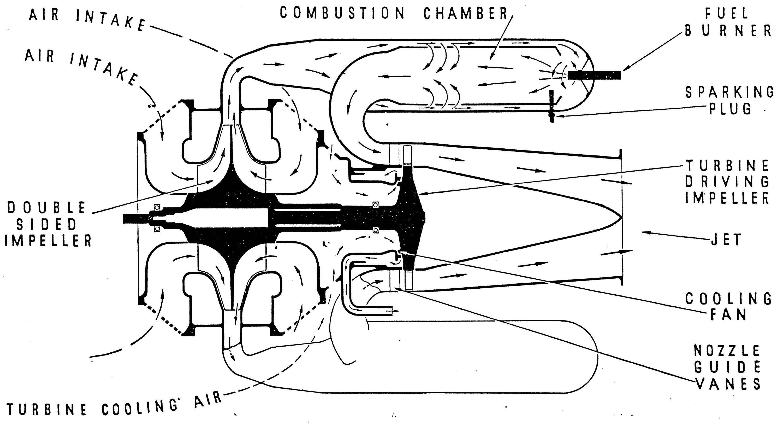 Turbojet Engine Diagram Jet Engine Pressor Turbine Why A
