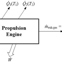 Valve Timing Diagram For 4 Stroke Diesel Engine 86 Mazda B2000 Wiring Petrol My