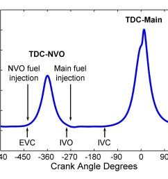 figure 1 typical low load nvo engine pressure trace from a single engine cycle we collect lots of pictures about valve timing diagram  [ 1752 x 1314 Pixel ]