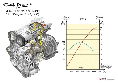 small resolution of citroen c4 engine diagram 2007 citroen c4 picasso of citroen c4 engine diagram fine citroen xsara