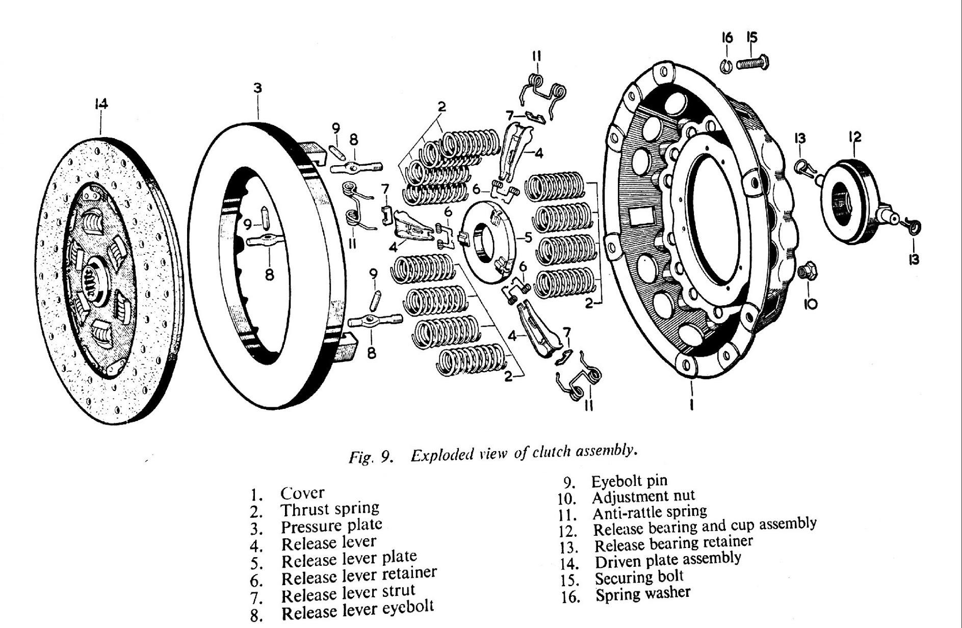 Manual Transmission Clutch Diagram