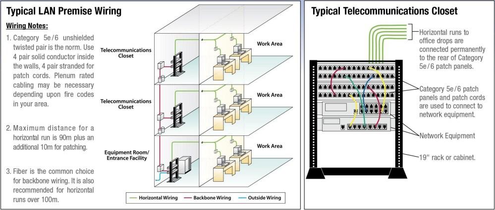 medium resolution of network wiring diagram rj45 ethernet wire diagram new network wiring diagram inspirational of network wiring diagram