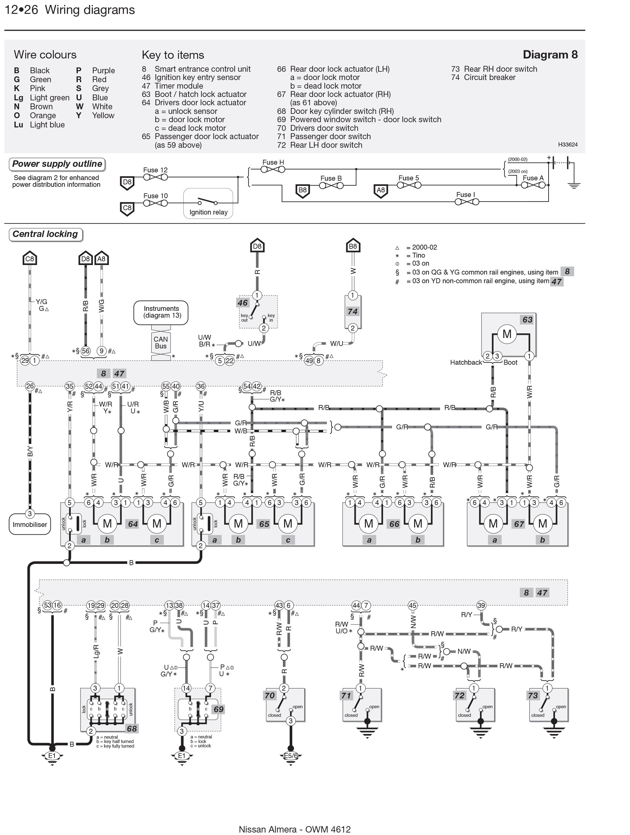 Nissan almera engine diagram nissan almera engine diagram nissan almera tino petrol feb 00 07 of