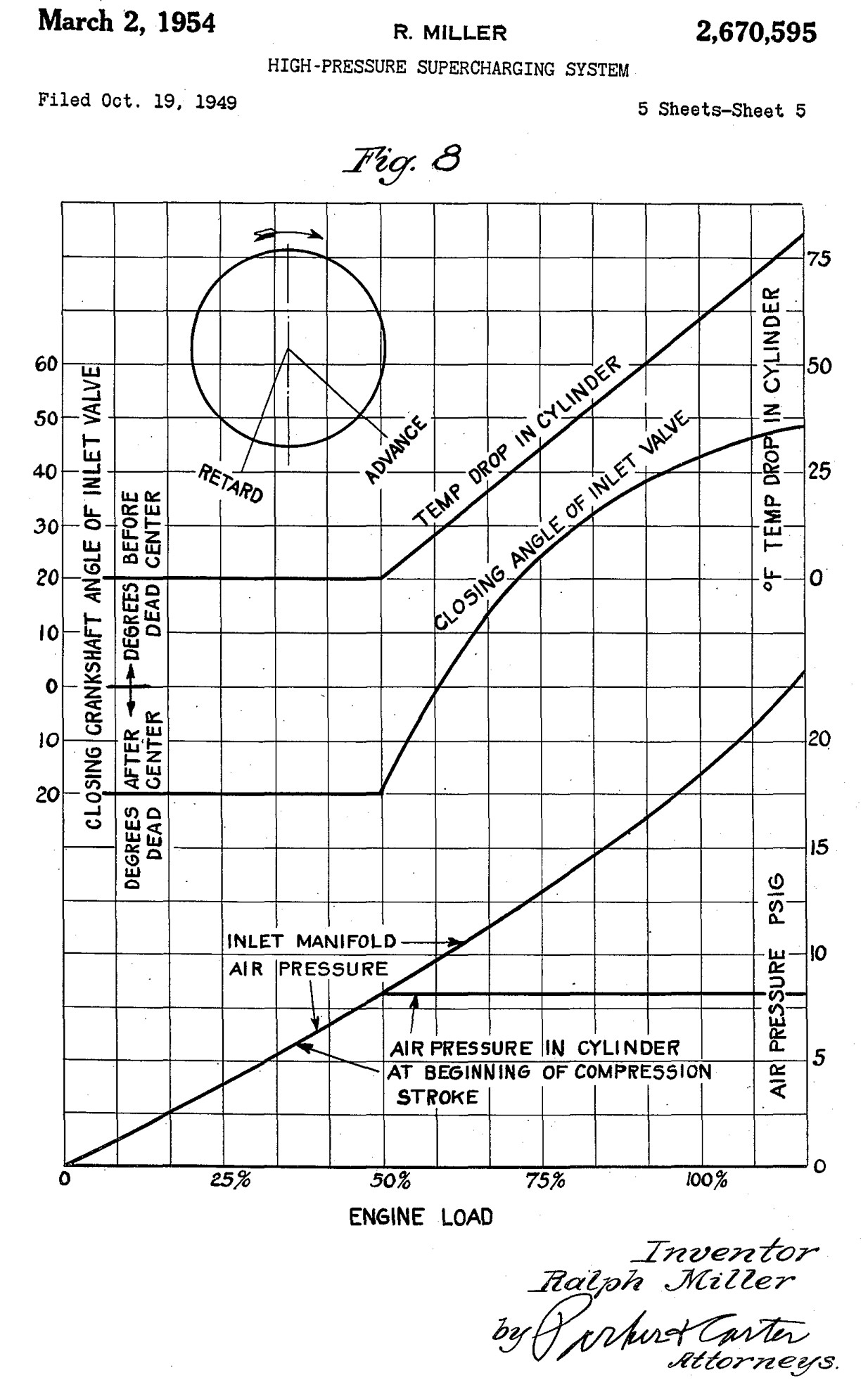 Pv Diagram Ofsel Enginesel Cycle Synchronized