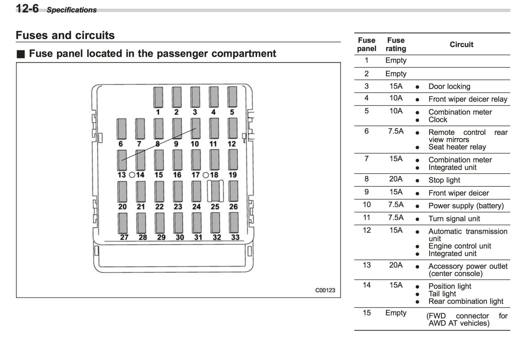 hight resolution of 95 impreza fuse box wiring diagram paper 1995 impreza fuse box