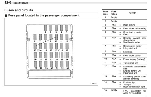 small resolution of 2012 subaru impreza fuse diagram wiring diagram mega 2005 subaru impreza wiring diagram subaru fuse diagram