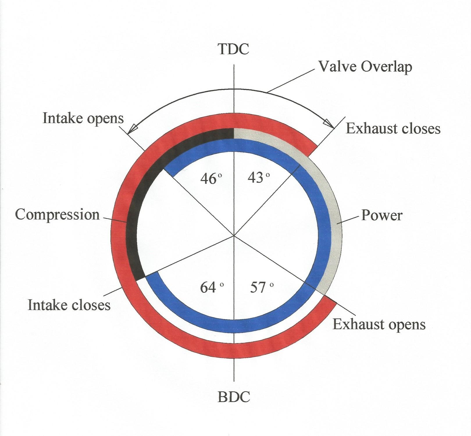 valve timing diagram for 4 stroke diesel engine 2001 bmw x5 radio wiring