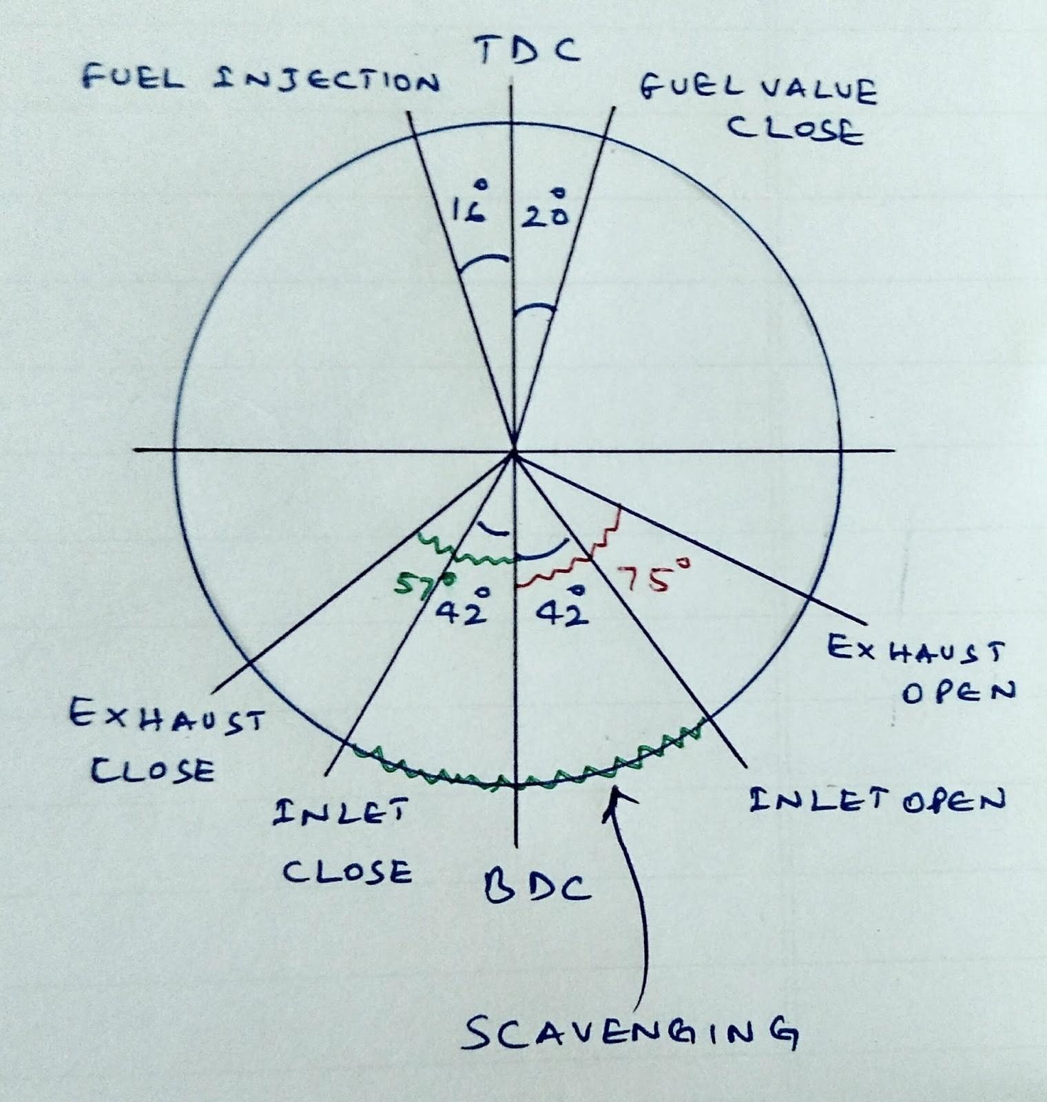 4 stroke petrol engine diagram toyota audio wiring valve timing of four