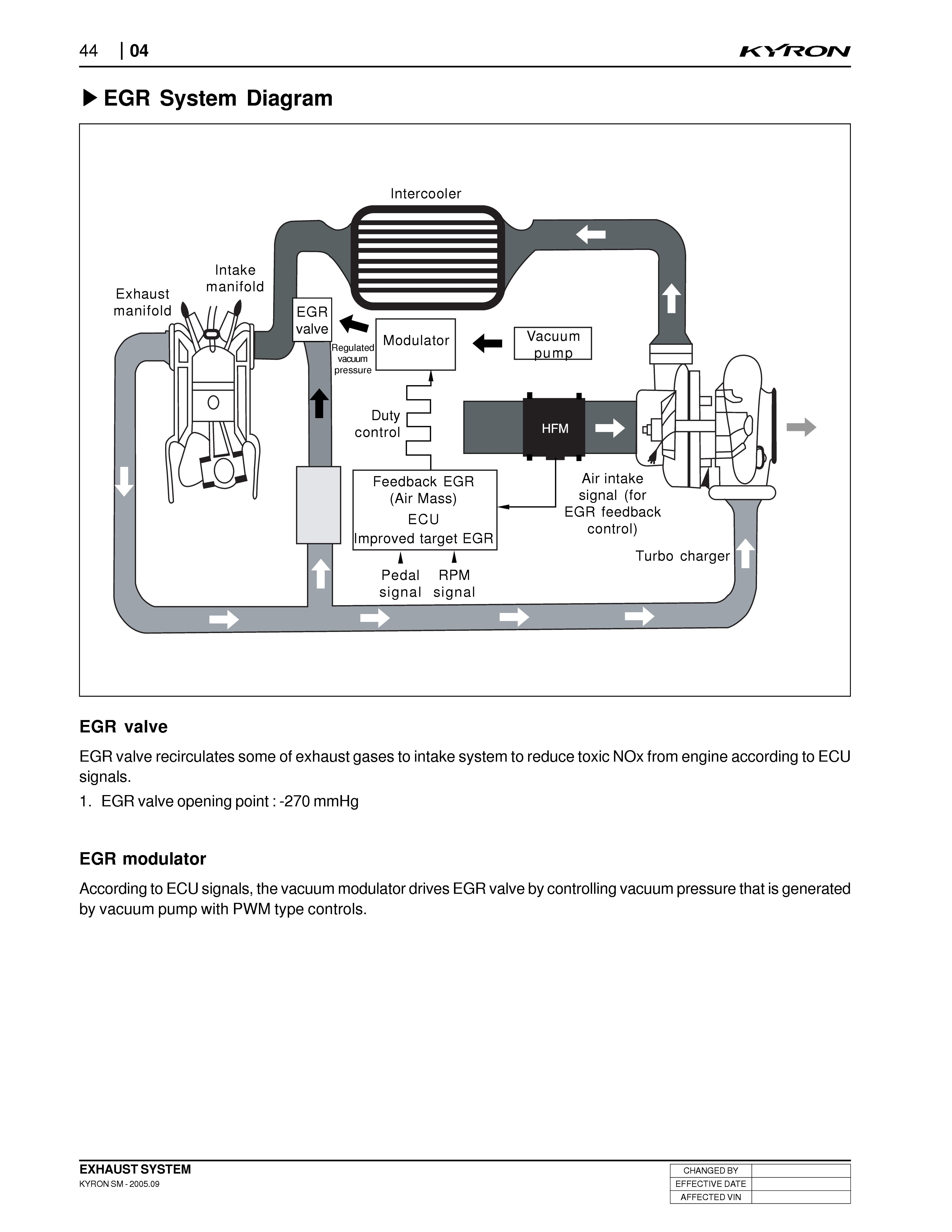 2003 ford escape exhaust system diagram draw an orbital for scandium egr valve explained wiring diagrams