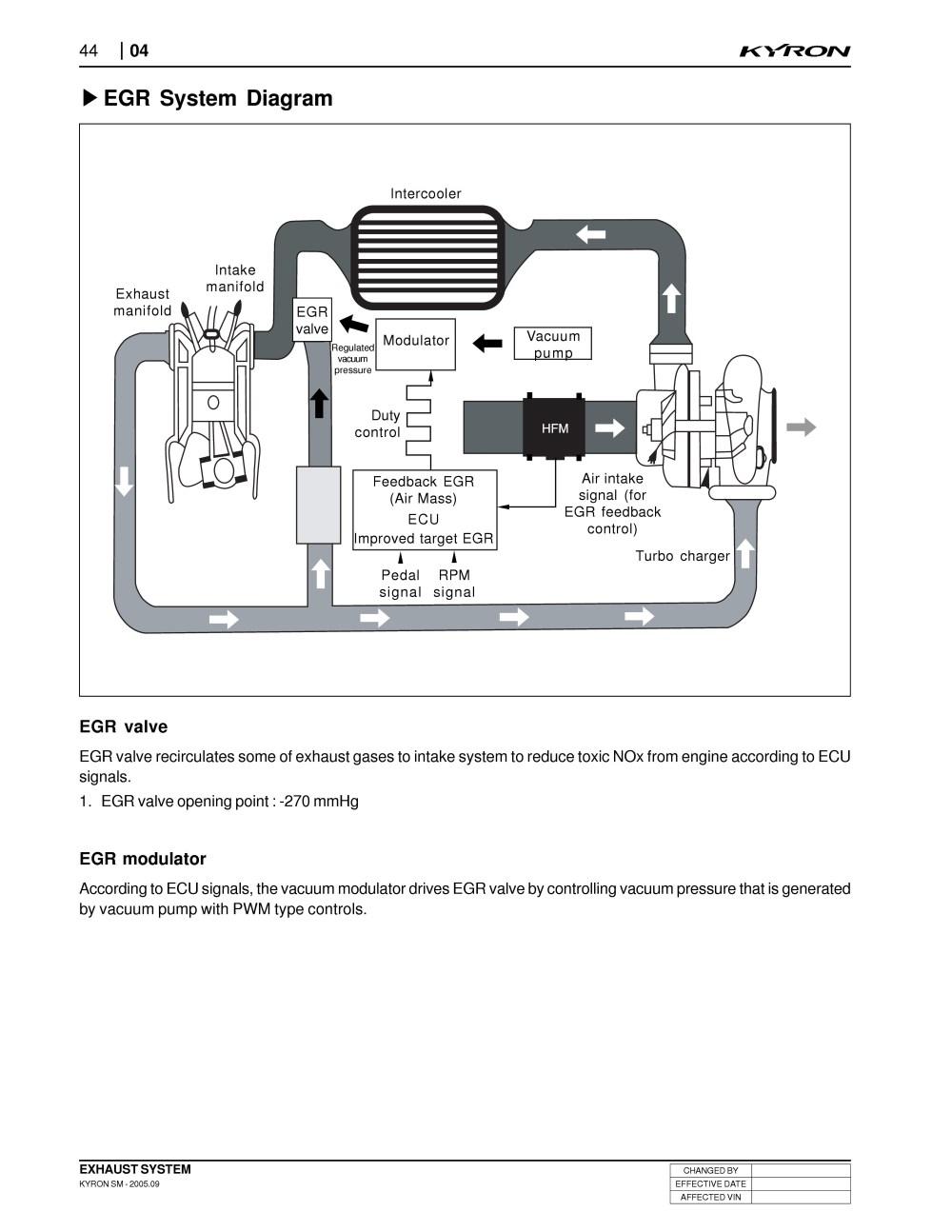 medium resolution of ford escape egr valve diagram explained wiring diagrams 1984 ford egr diagram ford f 250 super duty wiring diagram