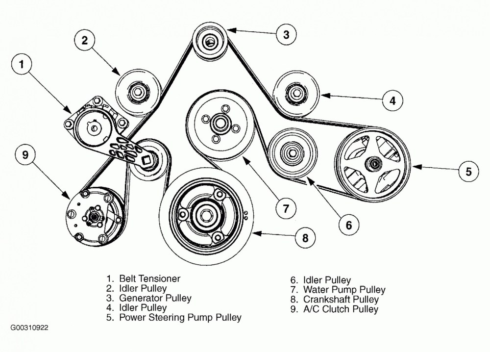 medium resolution of 2007 ford f 150 wiring diagram generator wiring library 2003 ford taurus belt diagram 2007 ford