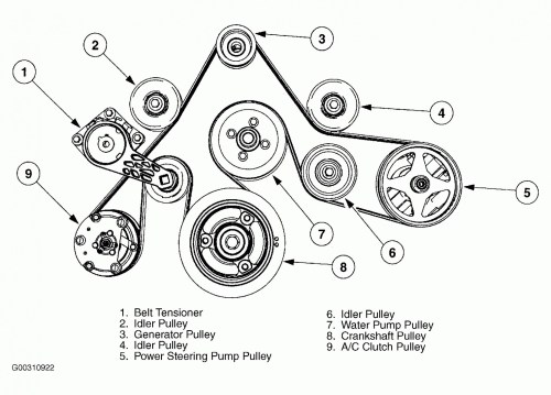 small resolution of 2007 ford f 150 wiring diagram generator wiring library 2003 ford taurus belt diagram 2007 ford