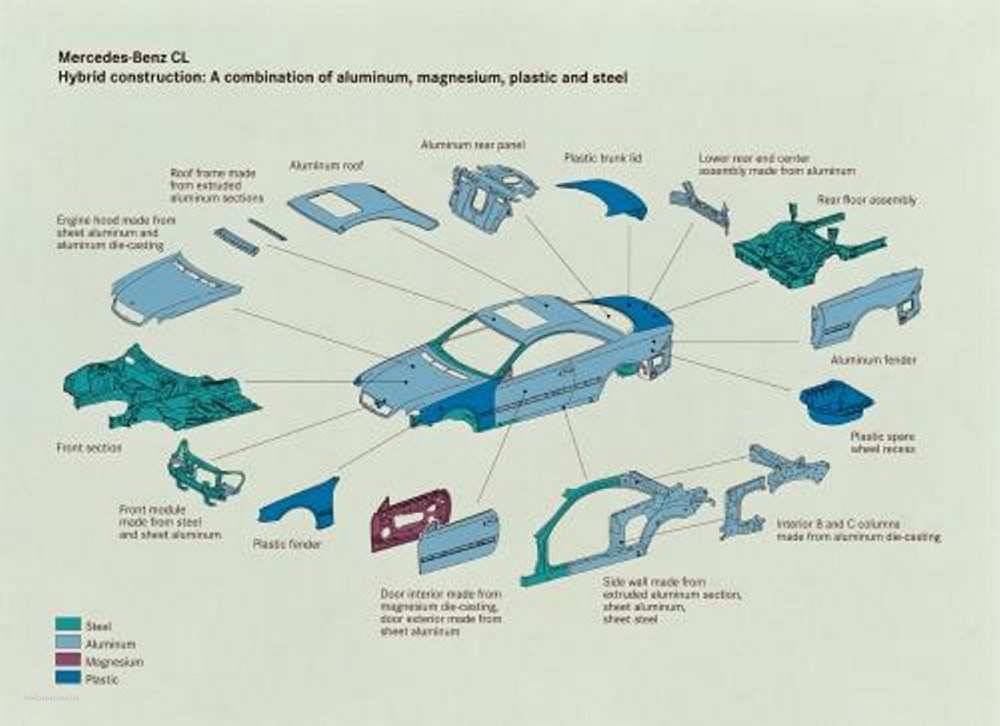 medium resolution of car body parts diagram car body parts names diagram of car body parts diagram 2003 cadillac