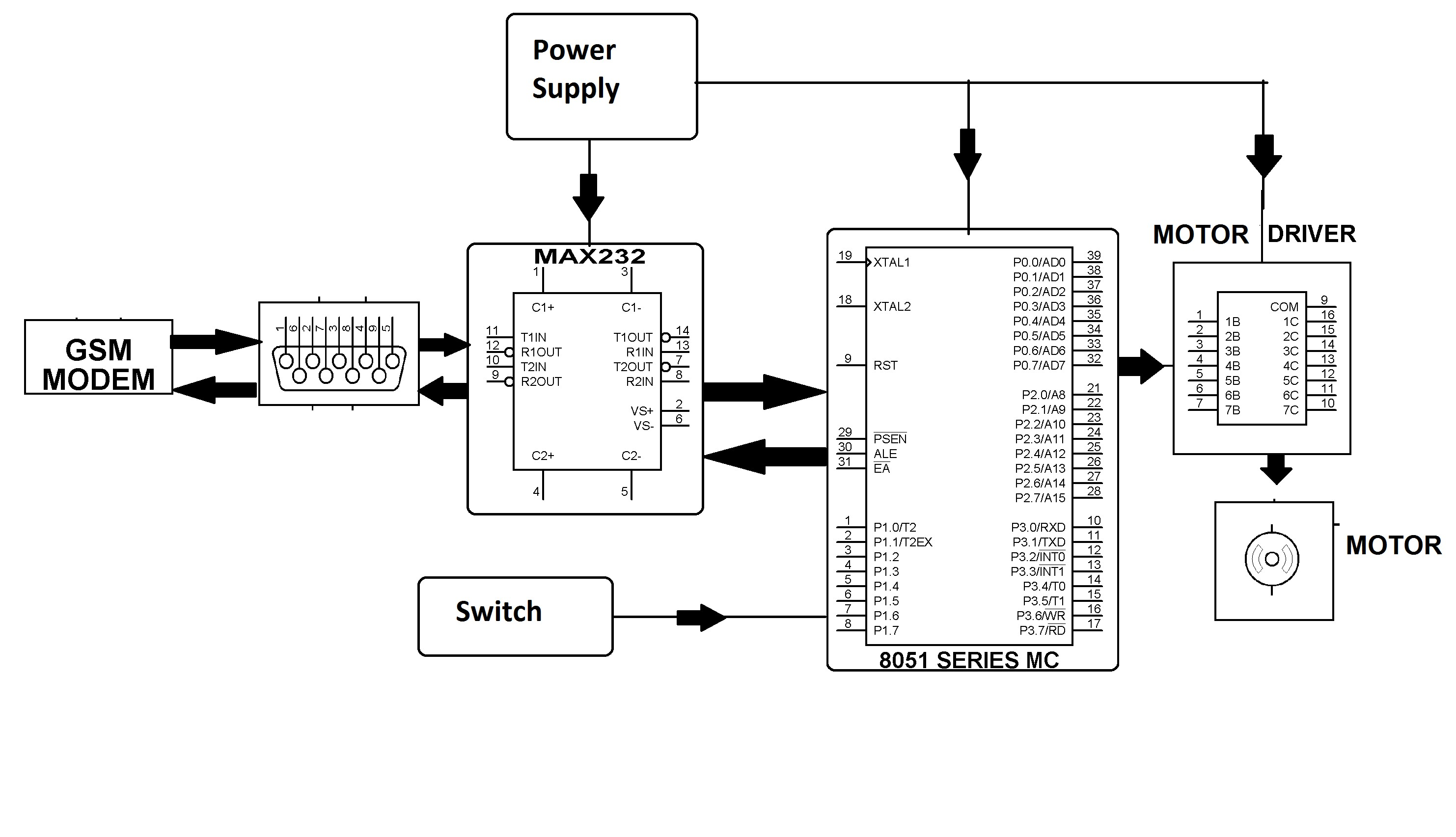 Engine Control Unit Block Diagram