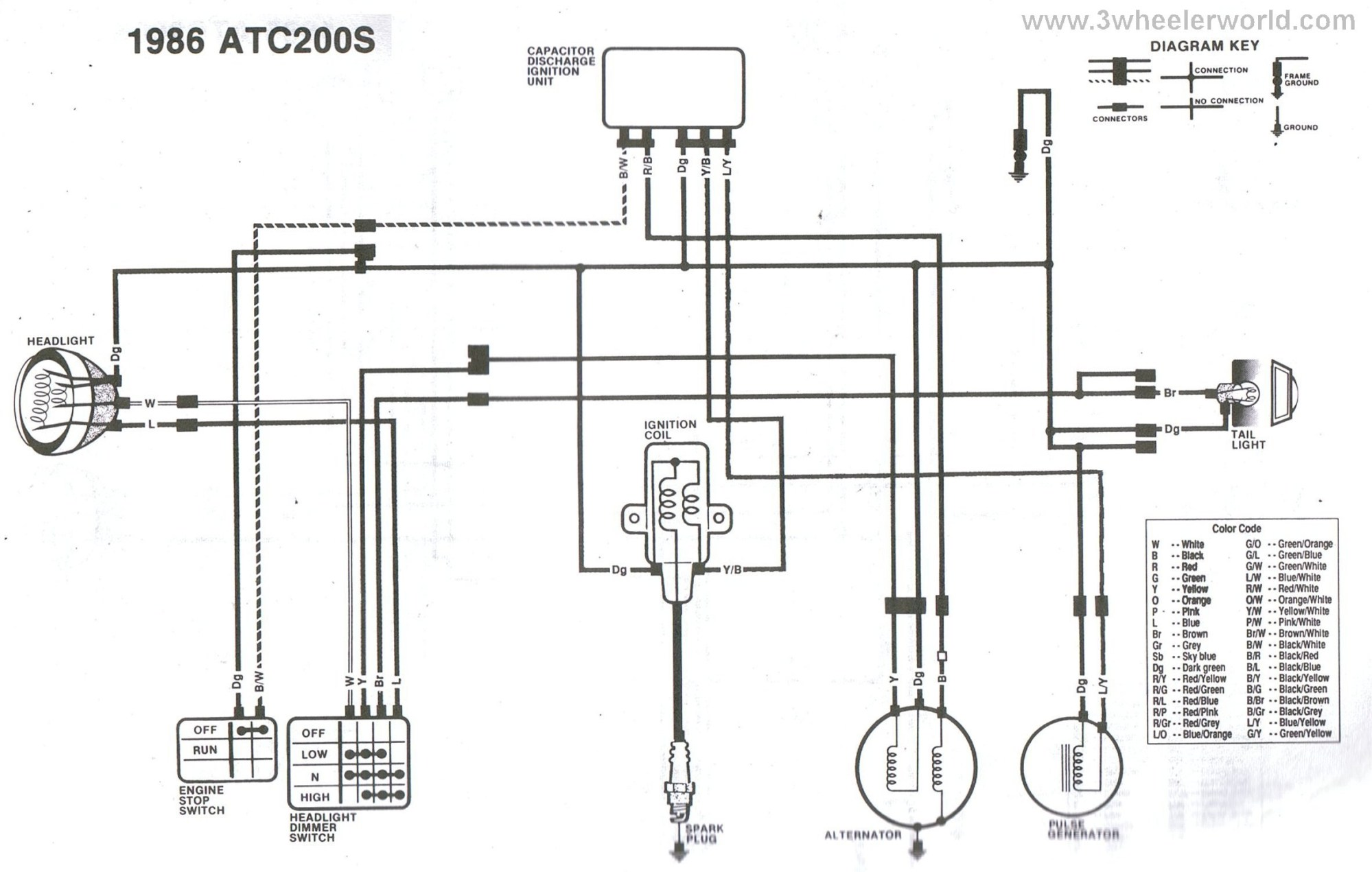 hight resolution of ohv engine diagram free honda wiring diagram another blog about wiring diagram of ohv engine