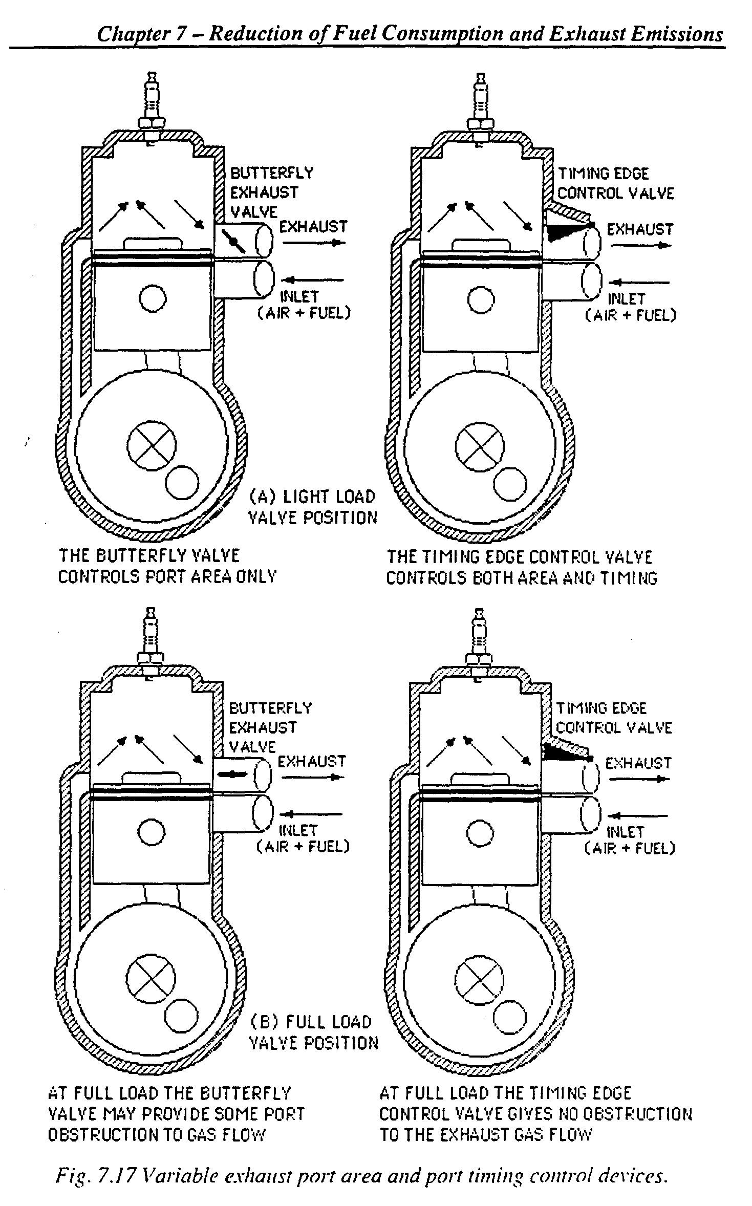 Valve Timing Diagram Of 4 Stroke Petrol Engine Energies
