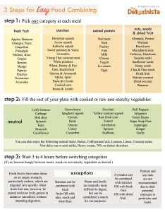 Food combining chart showing you how to properly combine foods also detoxinista rh
