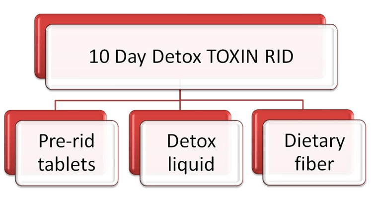 10 Day Detox Toxin Rid program components