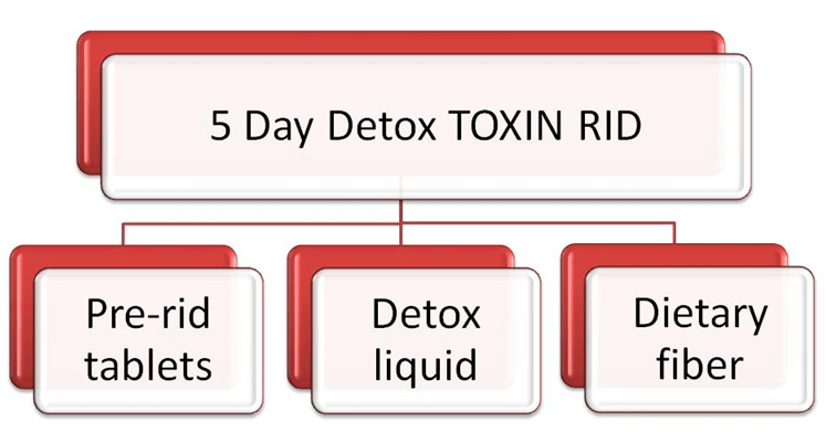 5 Day Detox TOXIN RID Components