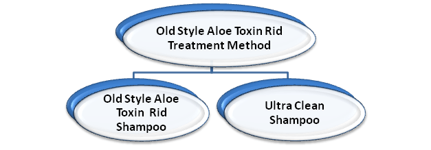 Aloe Toxin Rid Treatment method components