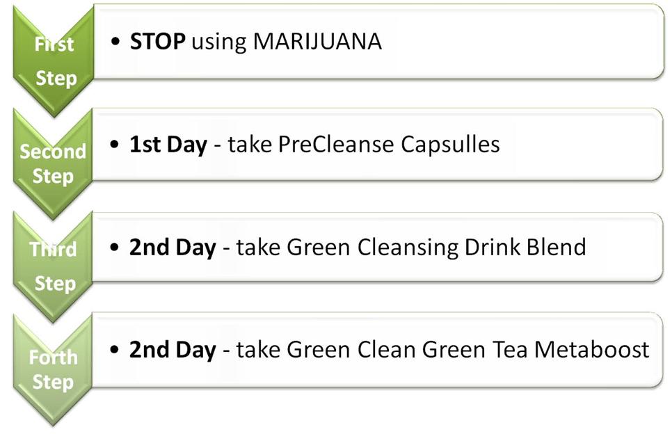 Green Clean By Detoxify Review Detox Marijuana Fast
