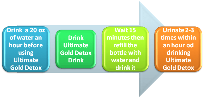 Ultimate Gold Detox Instrucitons