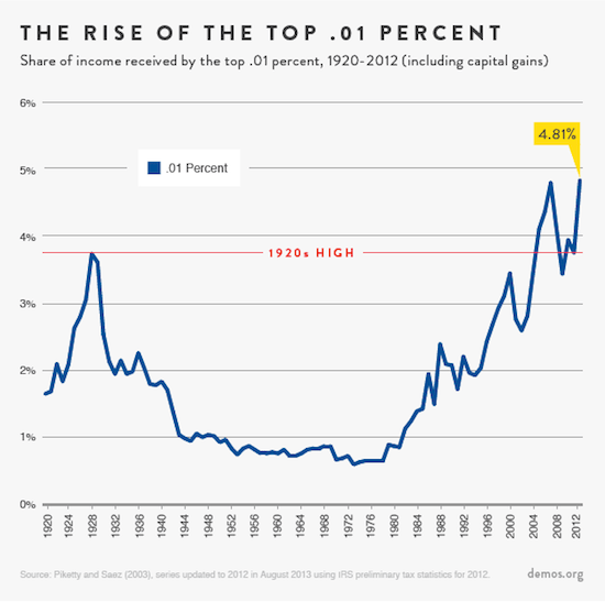 Rise of the super rich chart