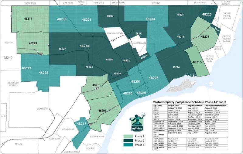Occupancy Permit Requirements Michigan