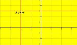 Rrjet koordinativ. pika (-2 ; 3)