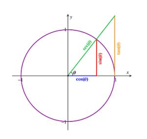 Varesia ndermjet funksioneve trigonometrike te kendit
