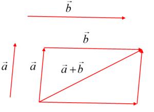 vektoreve