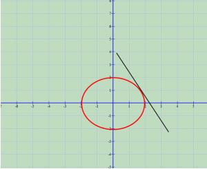 Ekuacioni i tangjentes dhe pingules se rrethit