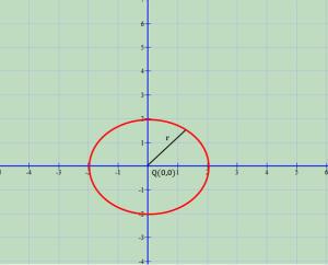 Raste te vecanta te ekuacionit te rrethit