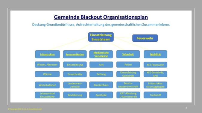 Grafik 1: Blackout Organisationsplan