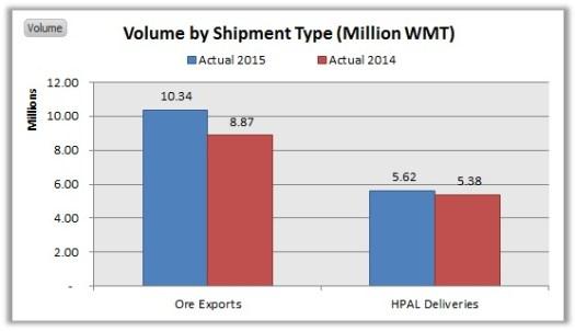 NIKL-Volume by Sales Type September YOY 2015 vs. 2014